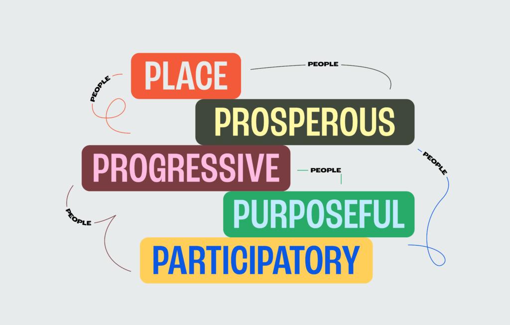 Place, prosperous, progressive, purposeful, participatory